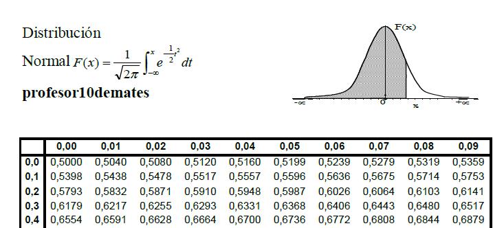 Distribución normal , campana de Gauss