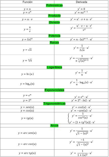 tabla de derivadas pdf
