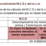Cómo calcular el mínimo común múltiplo mcm y el máximo común divisor MCD