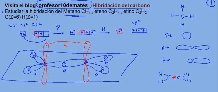 Hibridación del carbono sp3 sp2 sp Orbitales