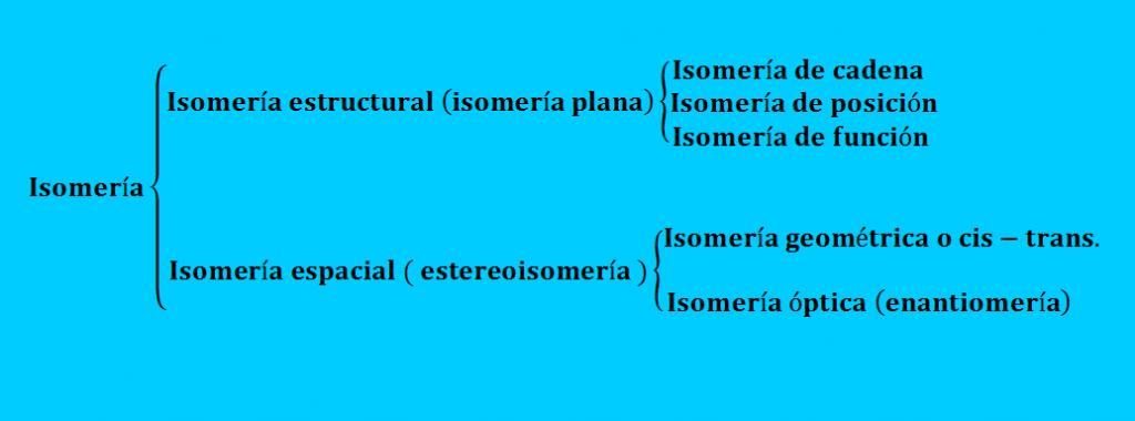 isomerias clasificacion